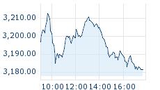 Erste Group Märkte Trends - Indizes Aktien 5e21daf96a8